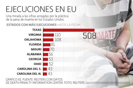 La estadística de las ejecuciones, hasta antes del caso Avena (Imagen: internet).
