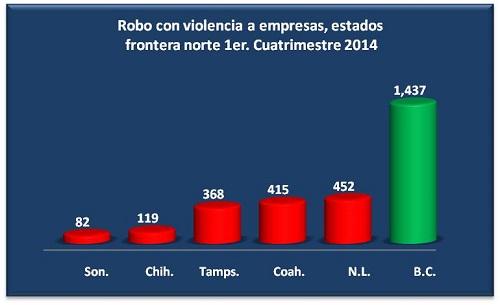 BC ROBO VIOLENTO EMPRESAS2014