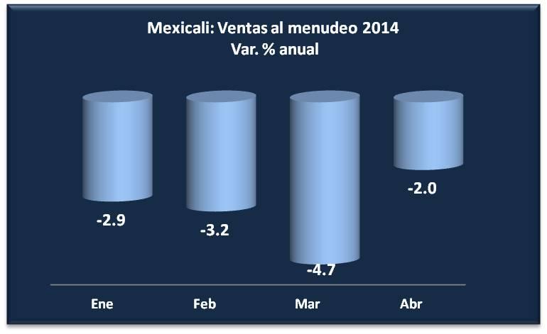 VENTAS MEXICALI ABRIL2014