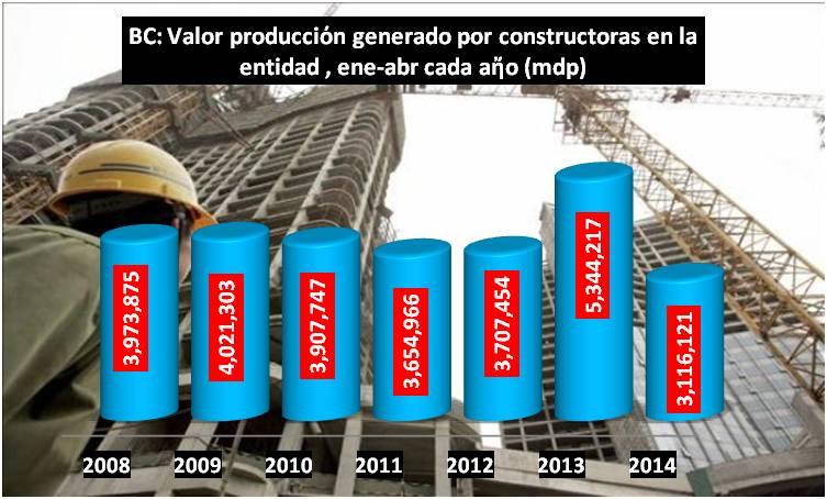 CONSTRUCCION BC ESTADISTICA2014