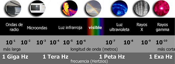 El espectro electromagnético (Imagen: Internet)