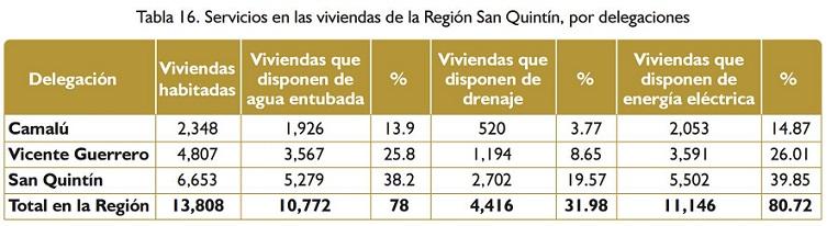 SAN QUINTIN VIVIENDA REGION IMIP
