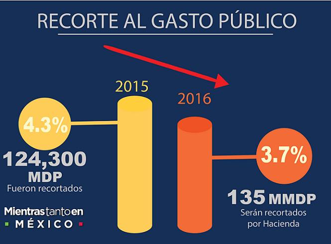 RECORTE GASTO PUBLICO 2016