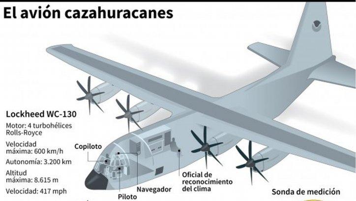 CAZAHURACANES AVION