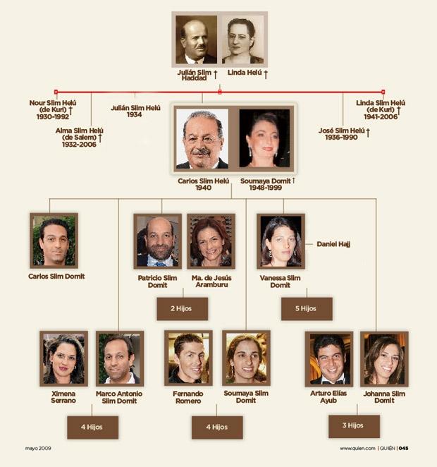 CARLOS SLIM ARBOL GENEALIGICO