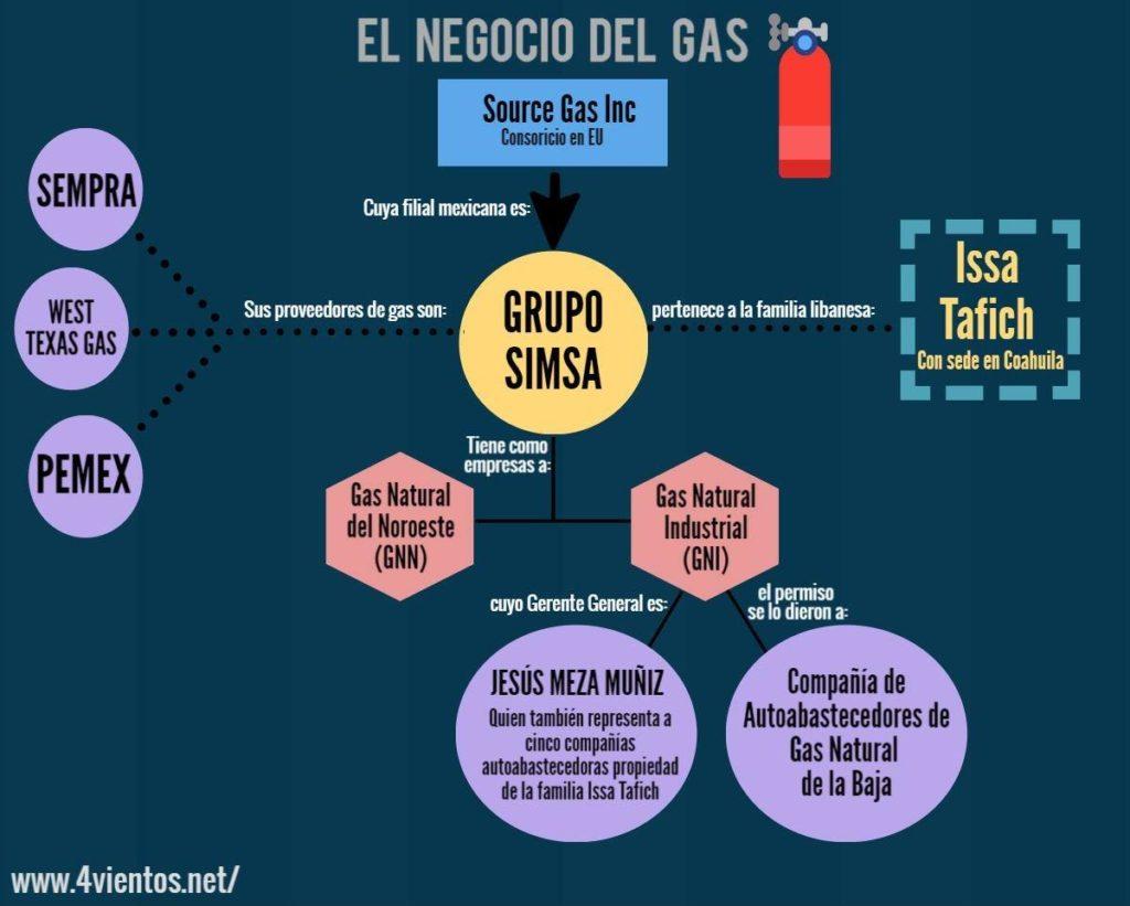 GAS NATURAL INFOGRAFIA DANIEL