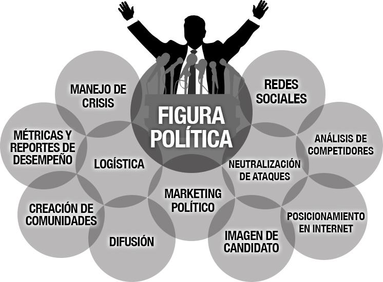 MARKETING POLITICO IMAGEN