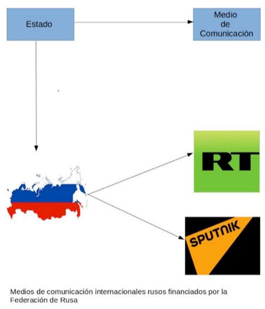 MEDIOS INFLUENCIA RUSIA