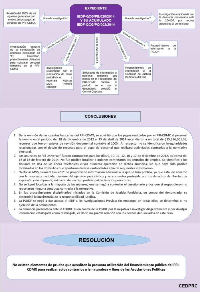 cuauhtemoc-pri-organigrama-investigacion