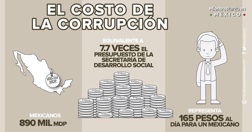corrupcion-los-costos